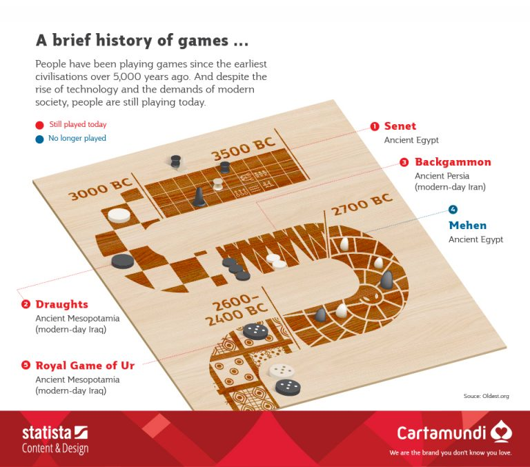 history board games cartamundi
